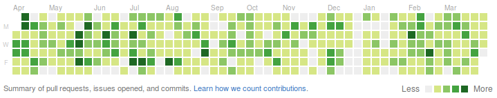 github_by_year
